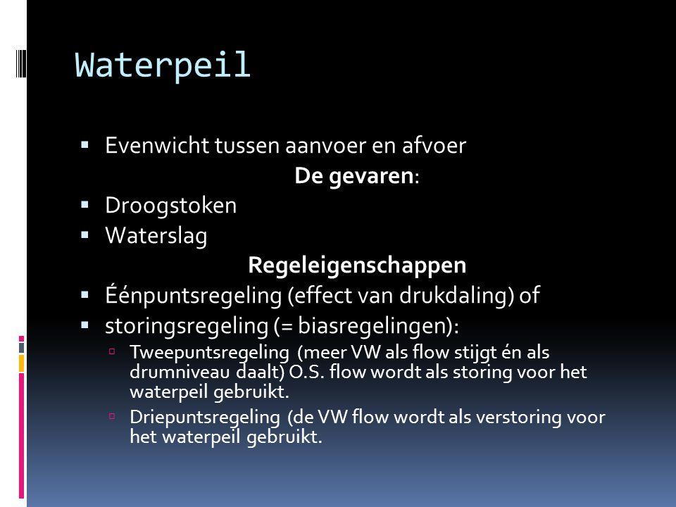 Waterpeil Evenwicht tussen aanvoer en afvoer De gevaren: Droogstoken
