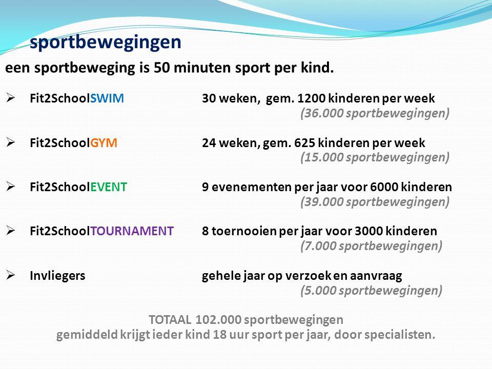 sportbewegingen een sportbeweging is 50 minuten sport per kind.
