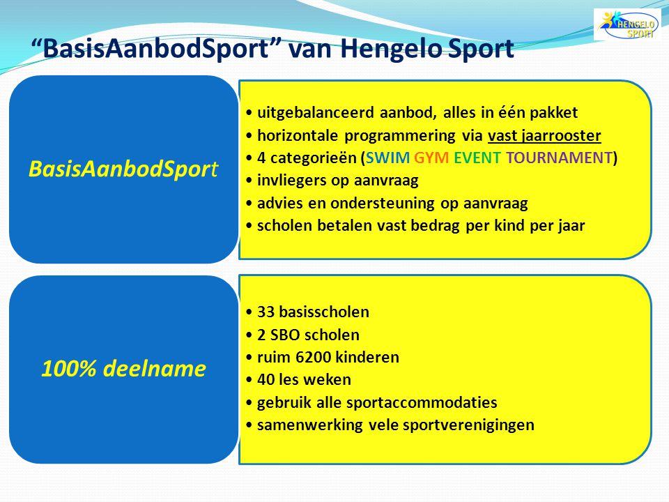 BasisAanbodSport van Hengelo Sport