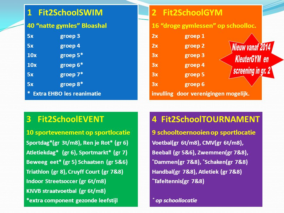 Nieuw vanaf 2014 KleuterGYM en screening in gr. 2 1 Fit2SchoolSWIM