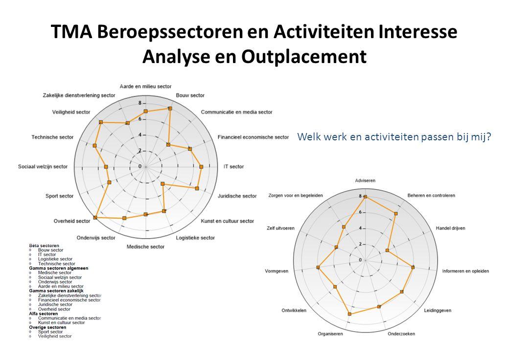 TMA Beroepssectoren en Activiteiten Interesse Analyse en Outplacement