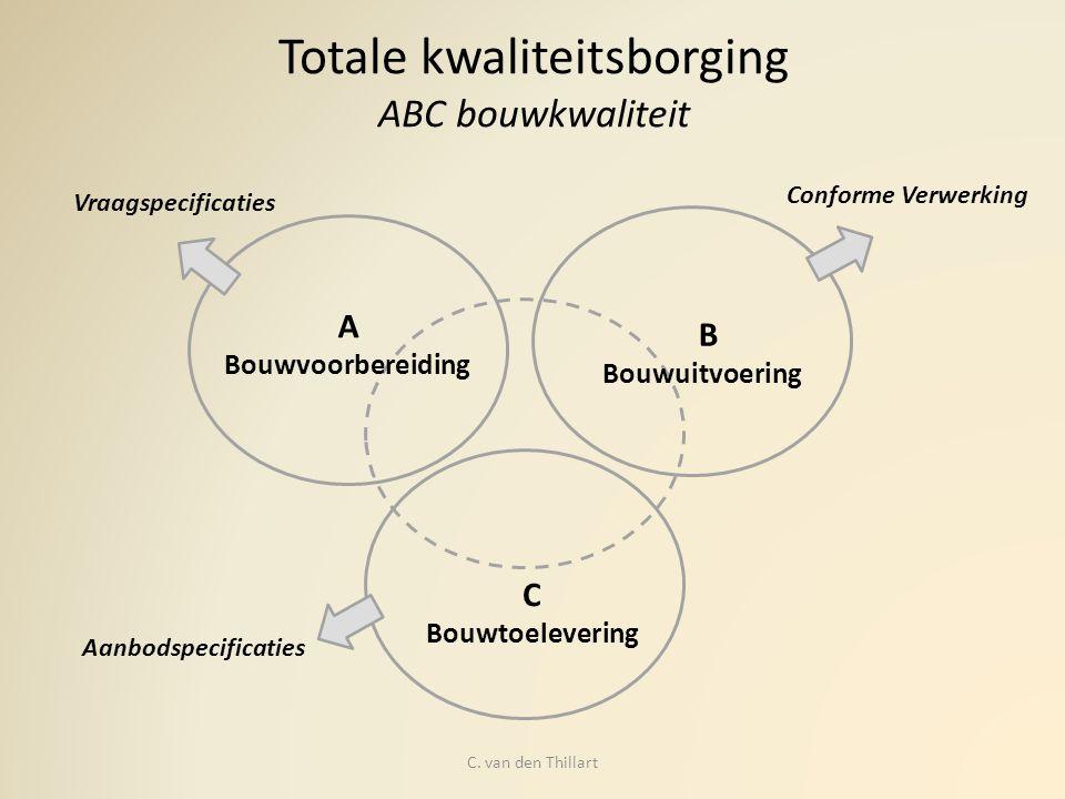 Totale kwaliteitsborging ABC bouwkwaliteit