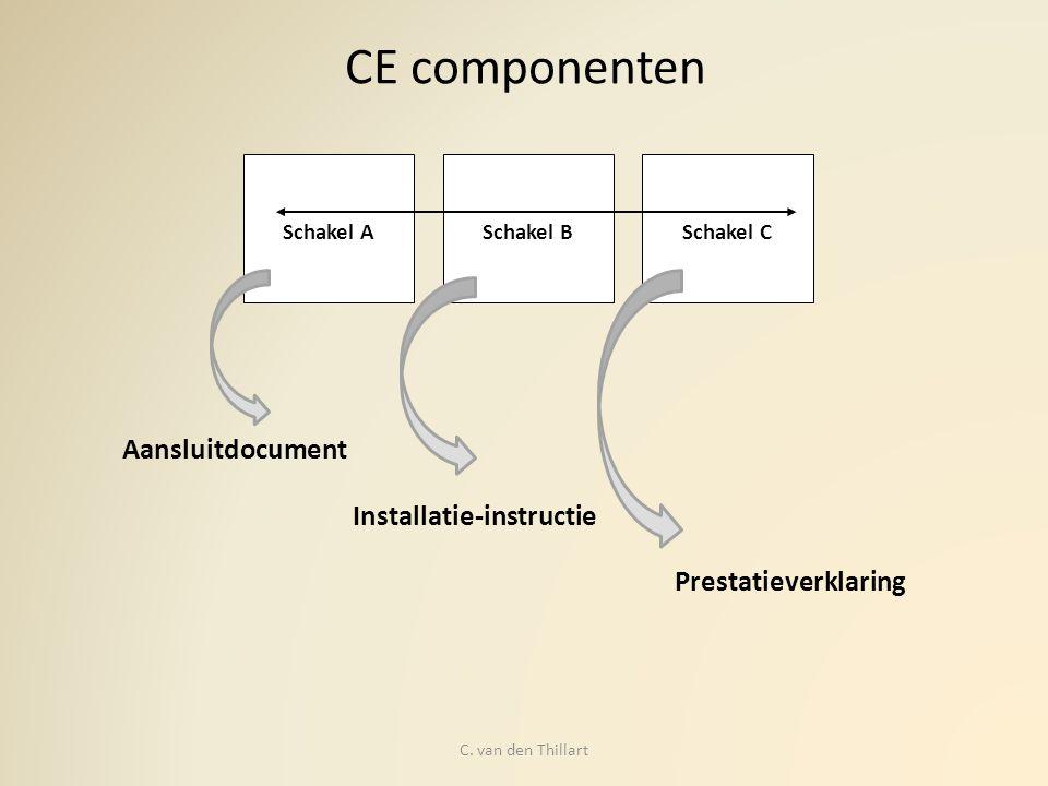 CE componenten Aansluitdocument Installatie-instructie