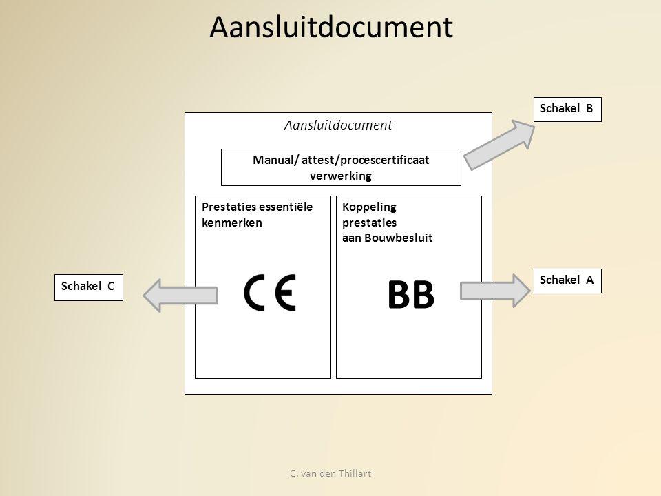 Manual/ attest/procescertificaat verwerking