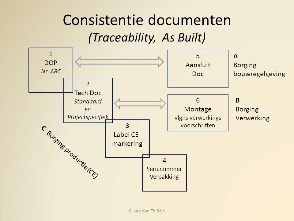 Consistentie documenten (Traceability, As Built)
