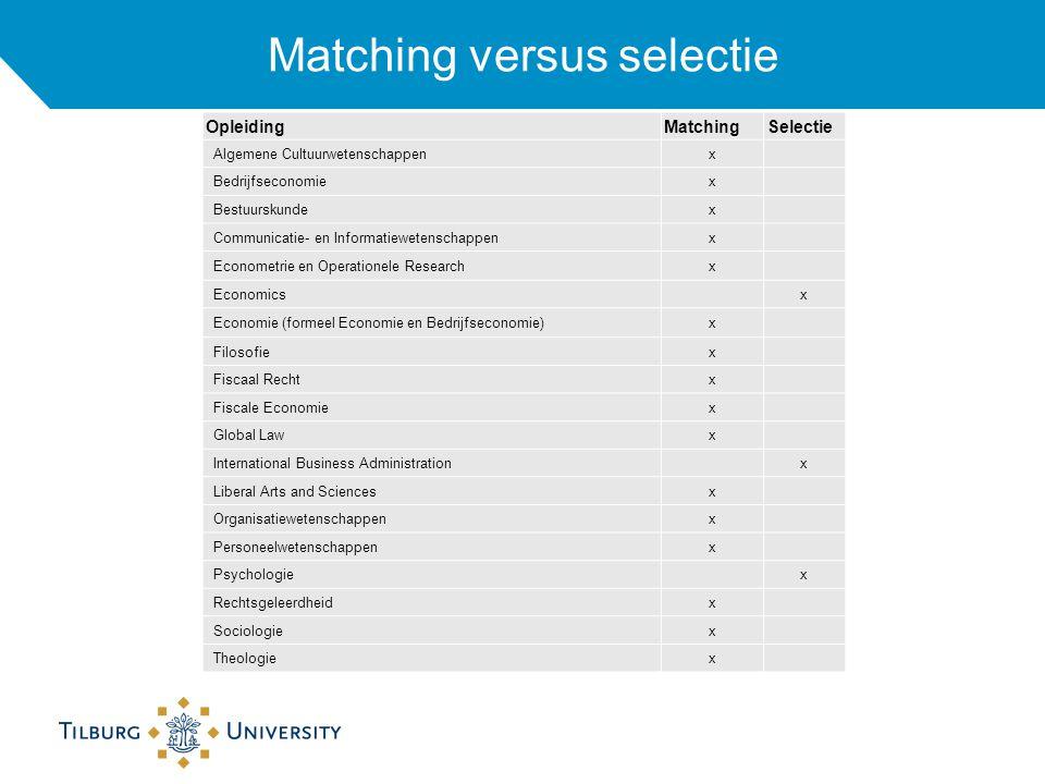 Matching versus selectie
