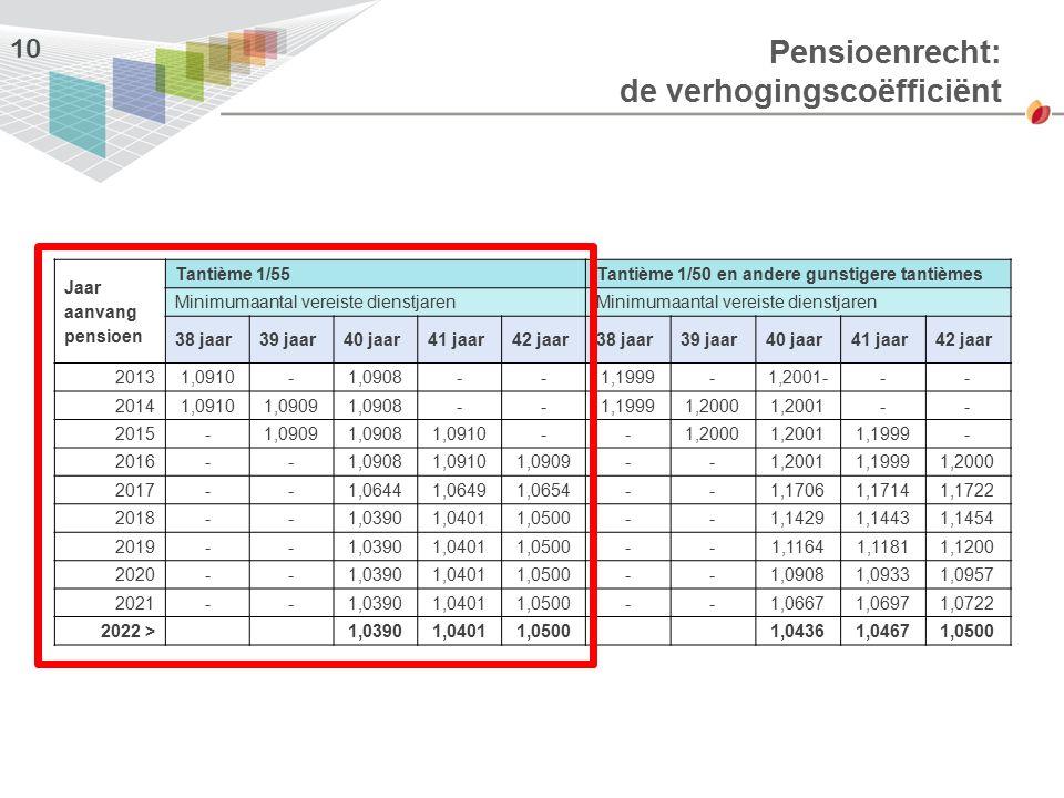 Pensioenrecht: de verhogingscoëfficiënt