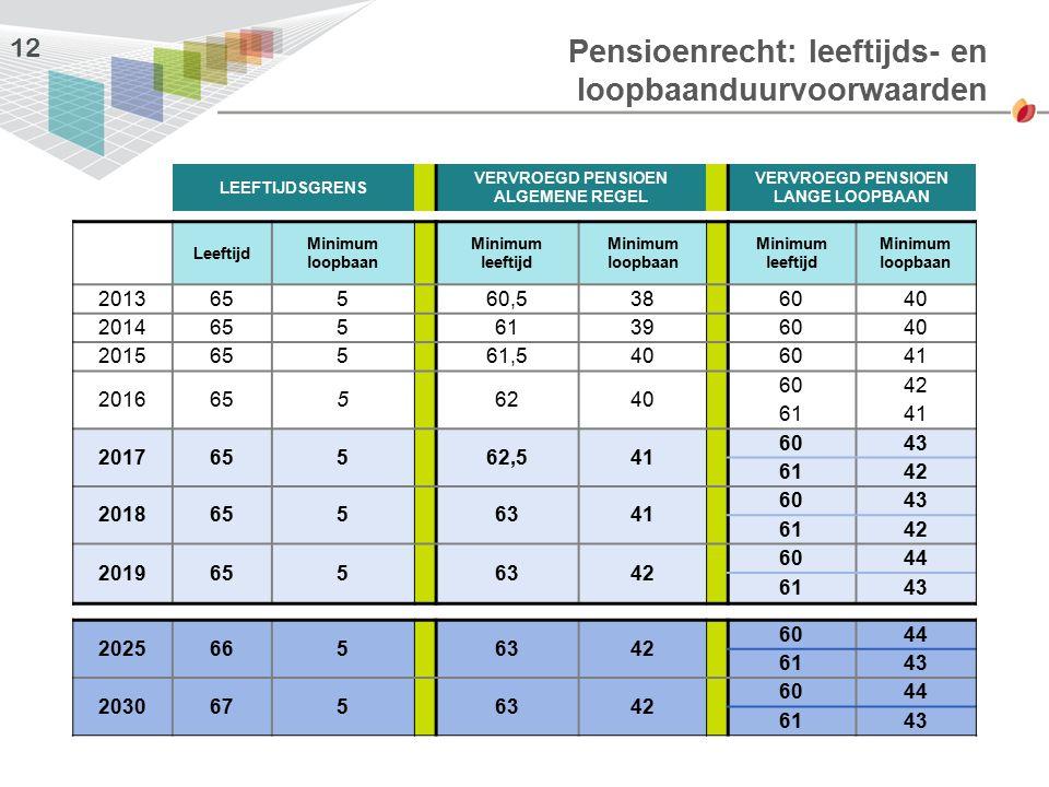 Pensioenrecht: leeftijds- en loopbaanduurvoorwaarden