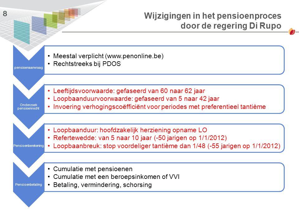 Wijzigingen in het pensioenproces door de regering Di Rupo