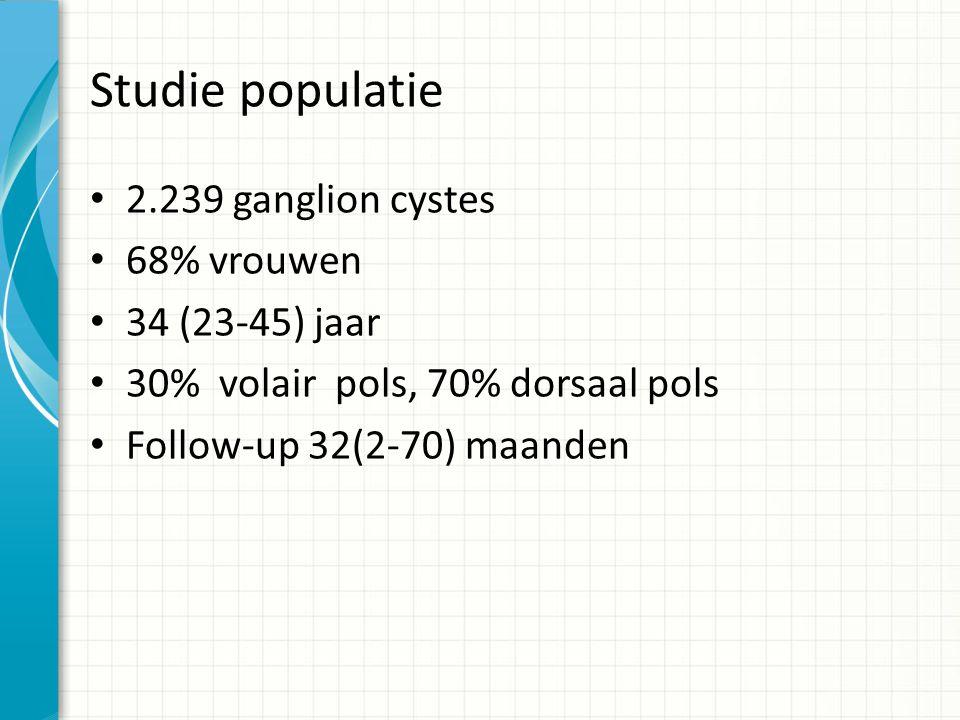 Studie populatie 2.239 ganglion cystes 68% vrouwen 34 (23-45) jaar