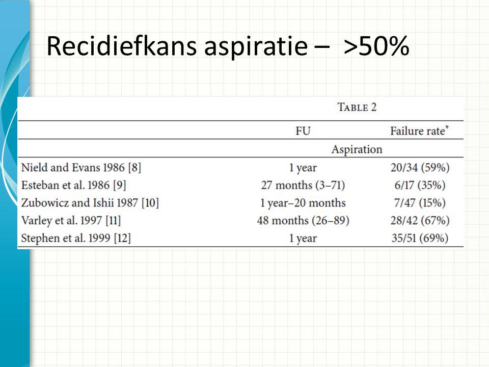 Recidiefkans aspiratie – >50%