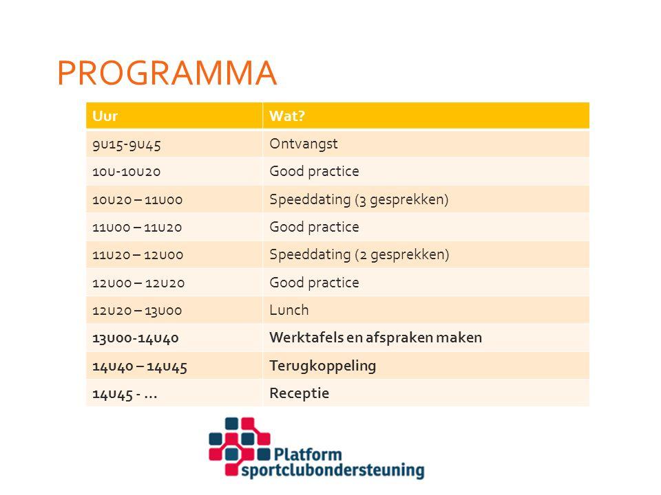 Programma Uur Wat 9u15-9u45 Ontvangst 10u-10u20 Good practice