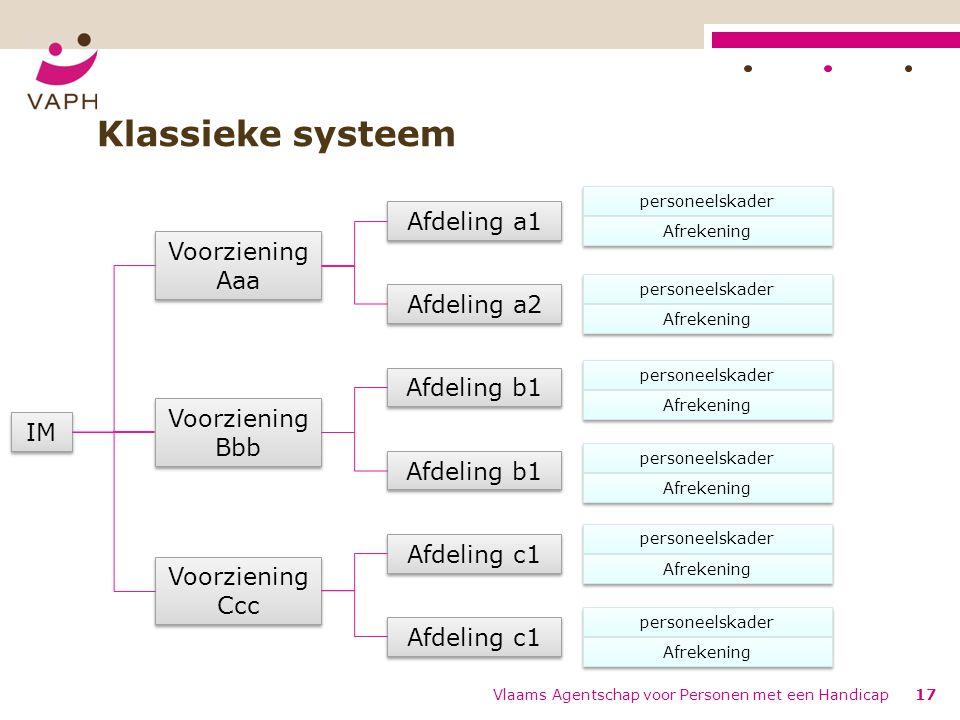 Klassieke systeem Afdeling a1 Voorziening Aaa Afdeling a2 Afdeling b1