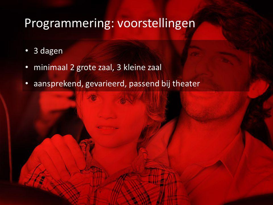 Programmering: voorstellingen