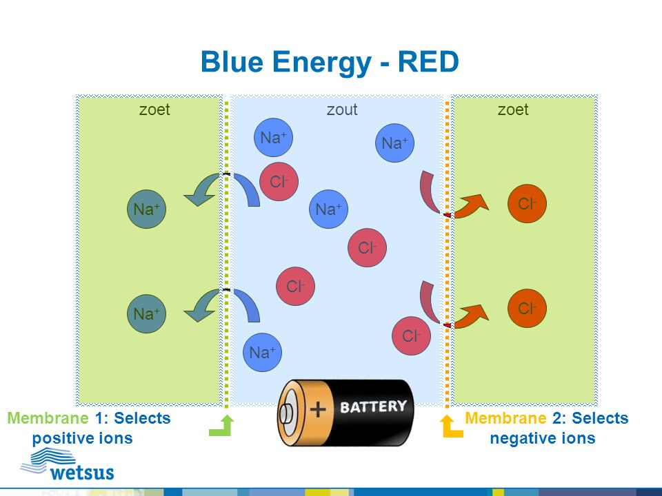 Blue Energy - RED zoet zout zoet Na+ Na+ Cl- Cl- Na+ Na+ Cl- Cl- Cl-