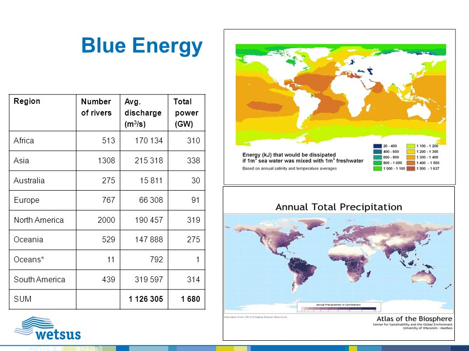 Blue Energy Region Number of rivers Avg. discharge (m3/s) Total power
