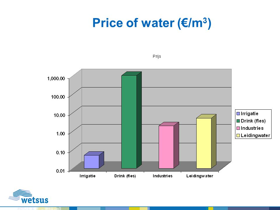 Price of water (€/m3)