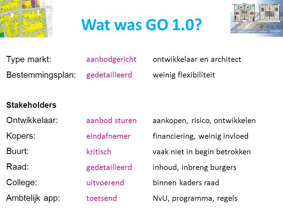 Wat was GO 1.0 Type markt: Bestemmingsplan: