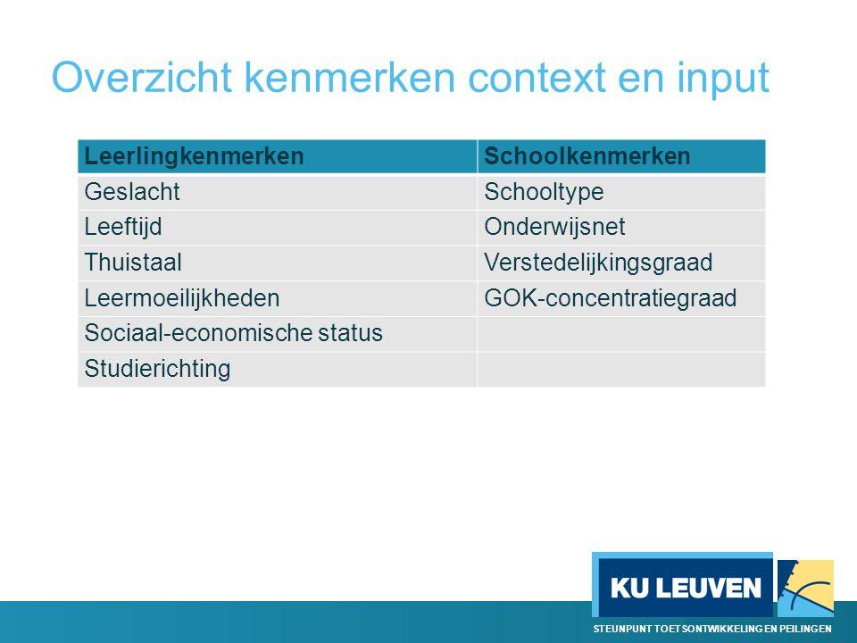 Overzicht kenmerken context en input