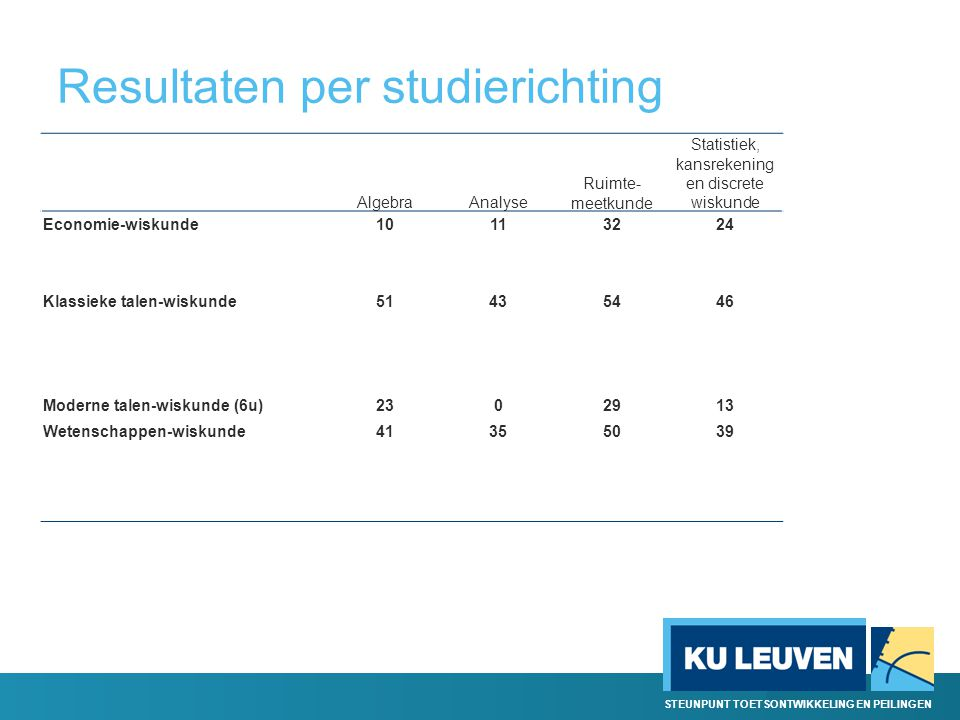 Resultaten per studierichting