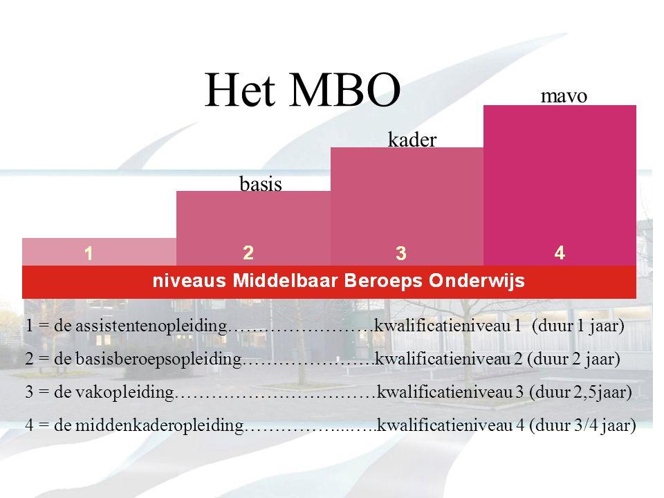 Het MBO mavo kader basis