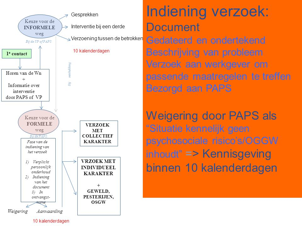 Indiening verzoek: Document
