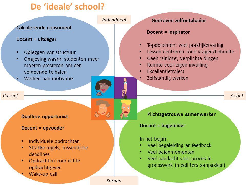 De 'ideale' school Individueel Gedreven zelfontplooier