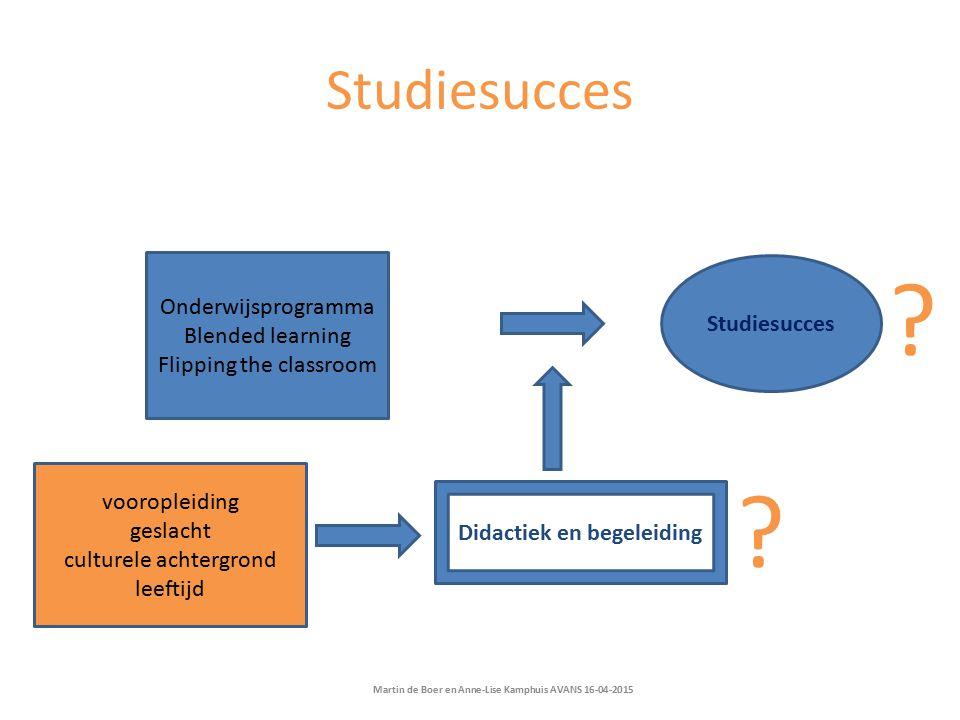 Studiesucces Onderwijsprogramma Studiesucces Blended learning