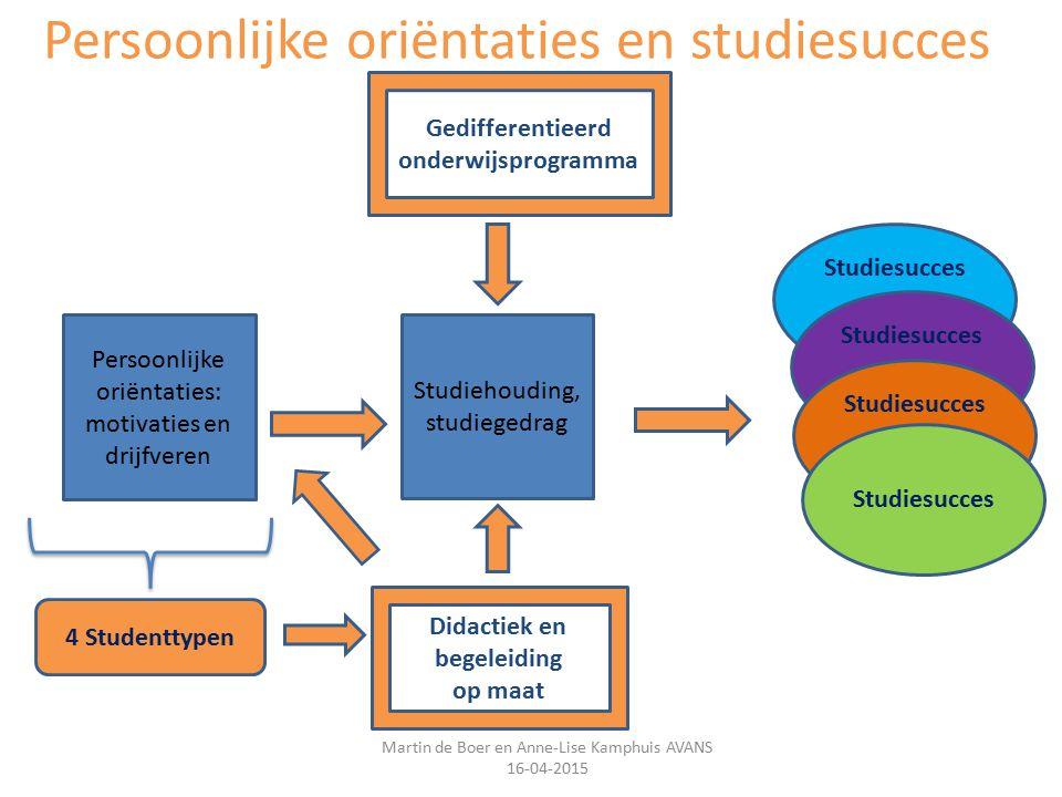 Persoonlijke oriëntaties en studiesucces