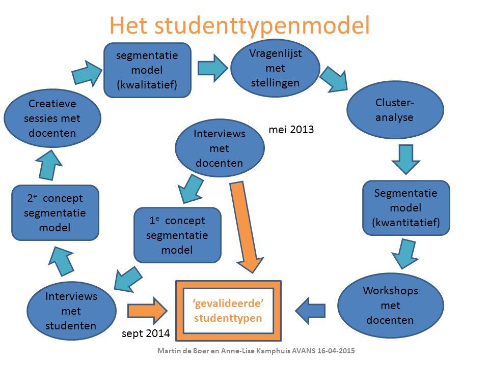 Het studenttypenmodel