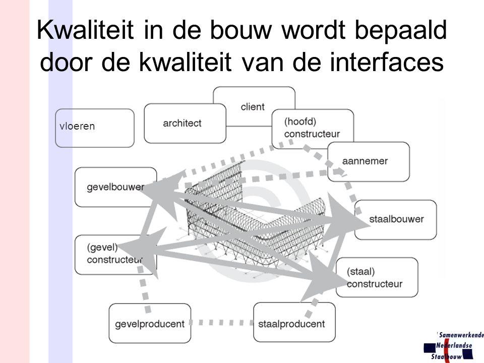 Kwaliteit in de bouw wordt bepaald door de kwaliteit van de interfaces