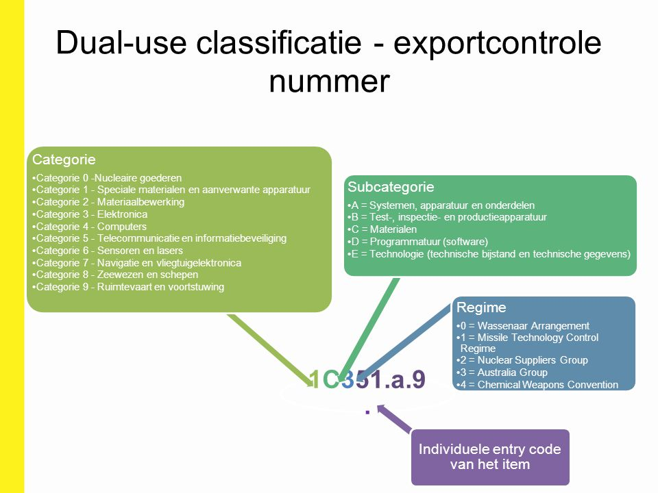 Dual-use classificatie - exportcontrole nummer
