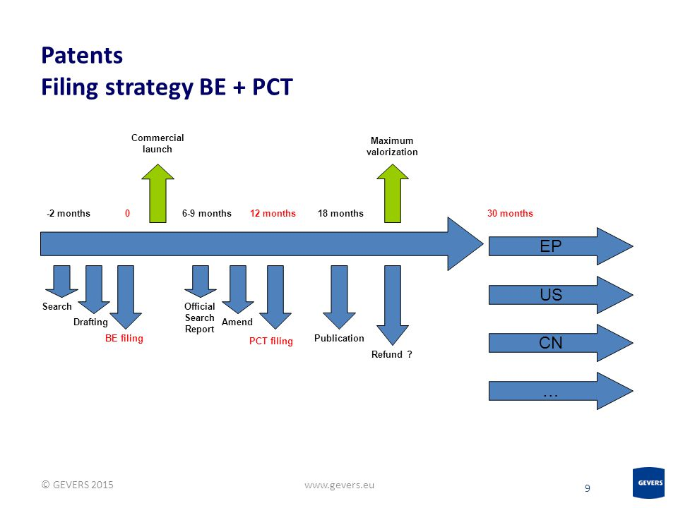 Patents Filing strategy BE + PCT