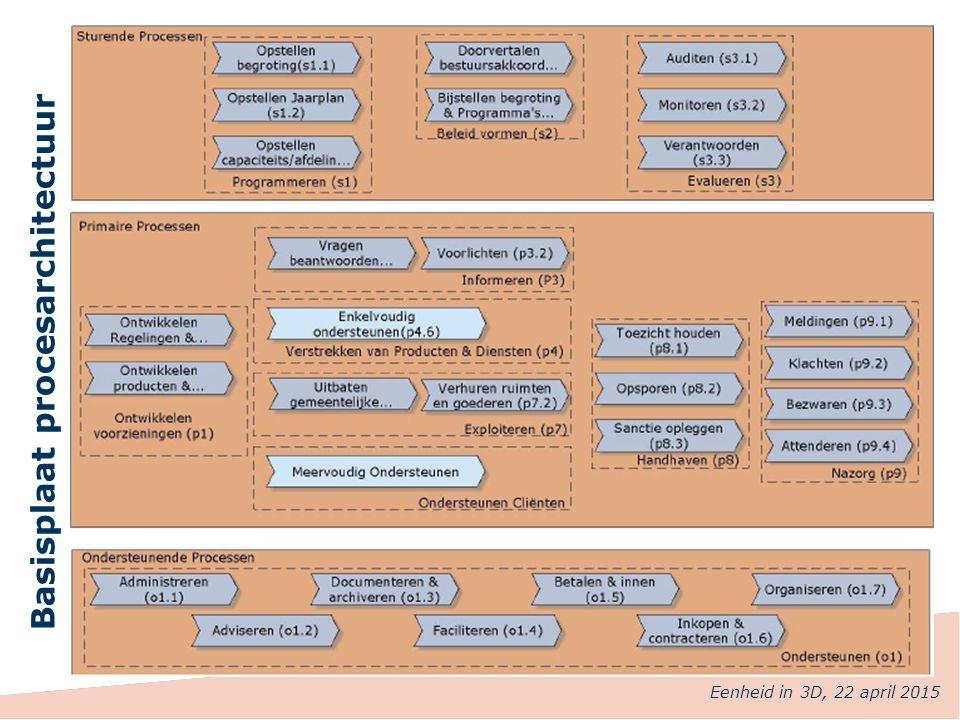 Basisplaat procesarchitectuur