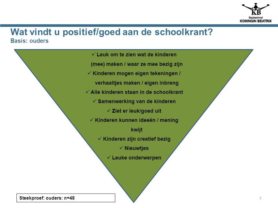Wat vindt u positief/goed aan de schoolkrant