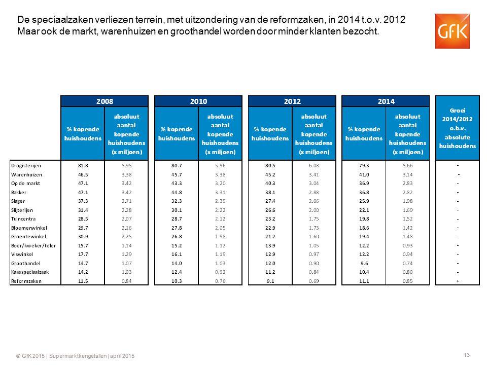 De speciaalzaken verliezen terrein, met uitzondering van de reformzaken, in 2014 t.o.v.