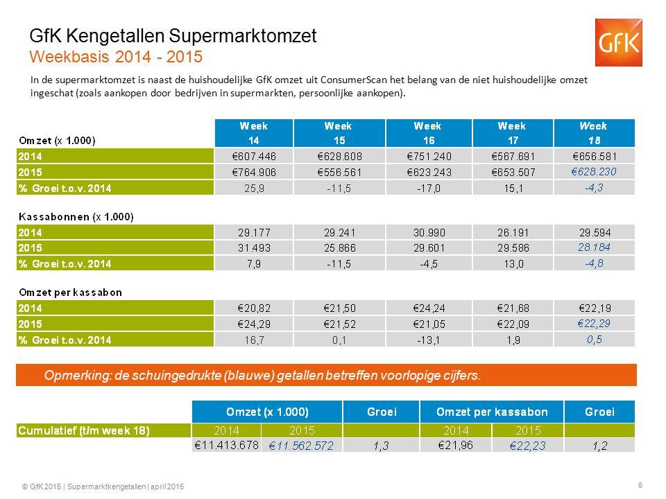 GfK Kengetallen Supermarktomzet Weekbasis 2014 - 2015