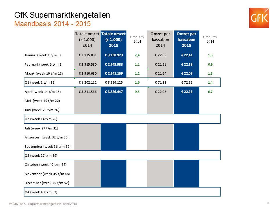 GfK Supermarktkengetallen Maandbasis 2014 - 2015