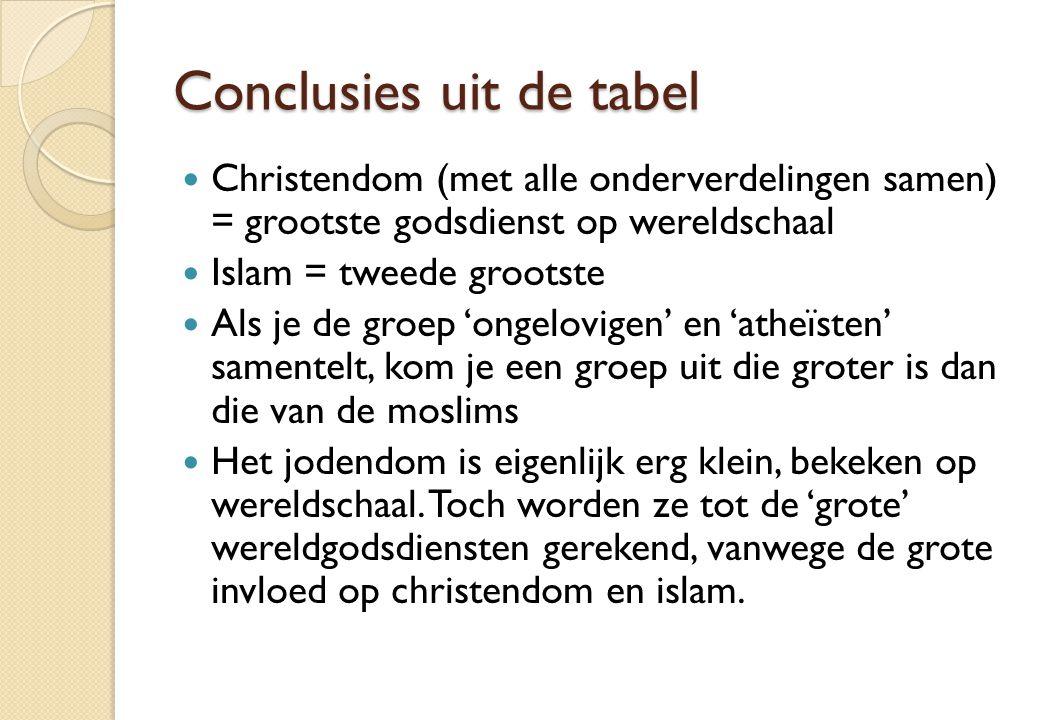 Conclusies uit de tabel