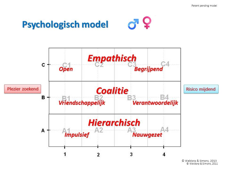 Empathisch Coalitie Hierarchisch