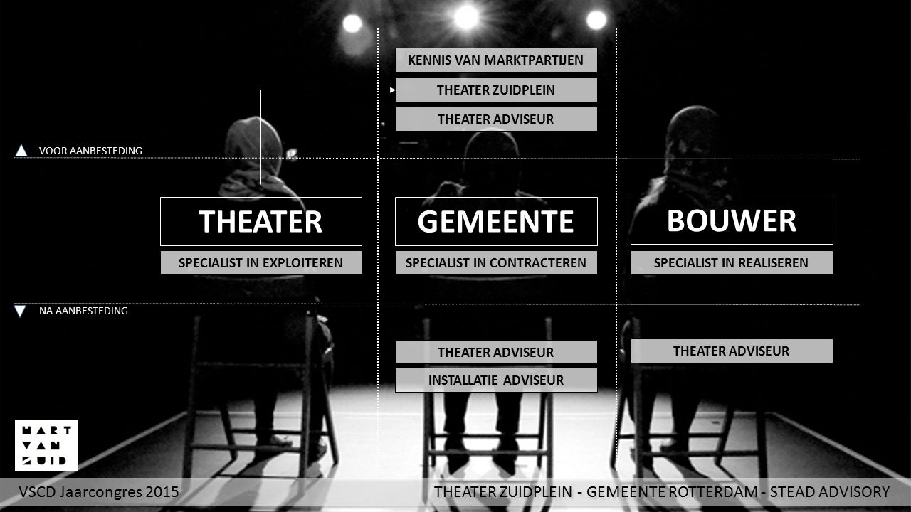 THEATER GEMEENTE BOUWER