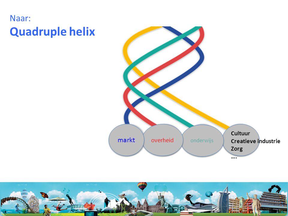 Quadruple helix Naar: markt Cultuur overheid Creatieve industrie Zorg