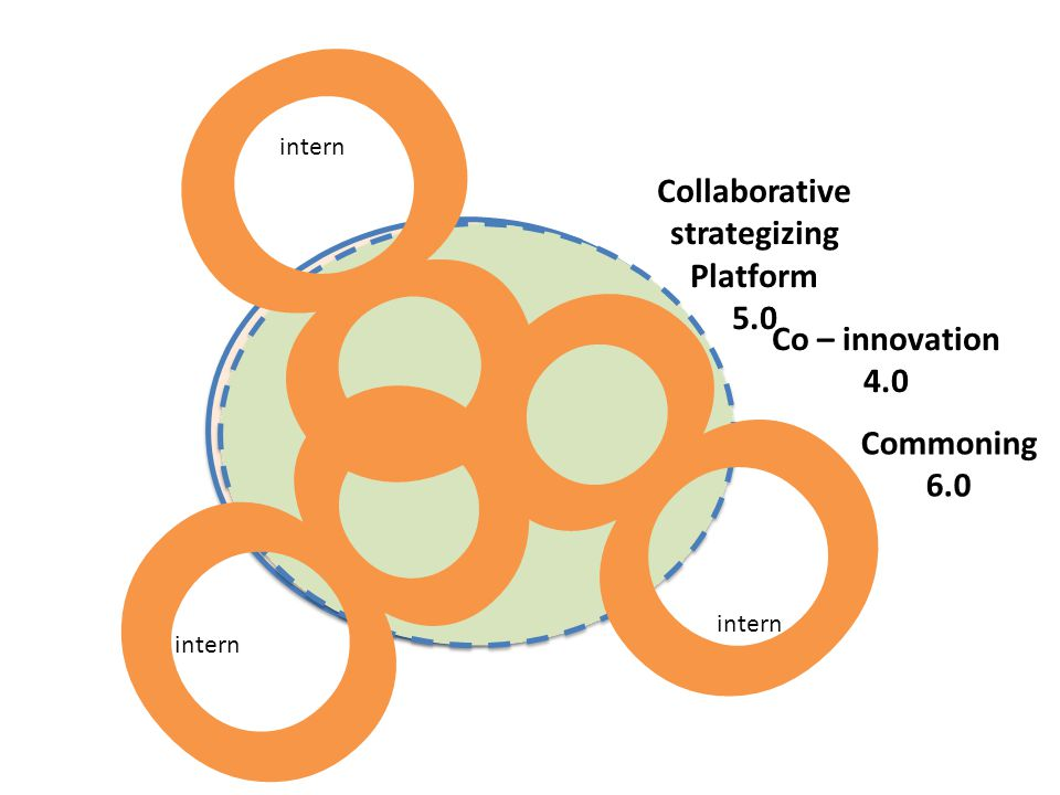 8 8 8 Collaborative strategizing Platform 5.0 Co – innovation 4.0