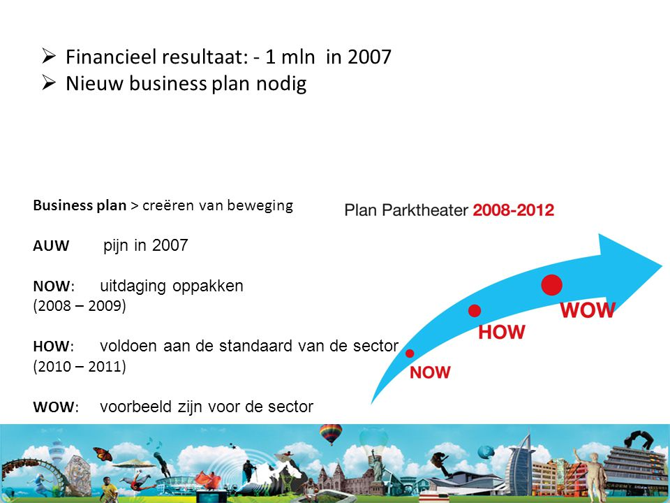 Financieel resultaat: - 1 mln in 2007 Nieuw business plan nodig