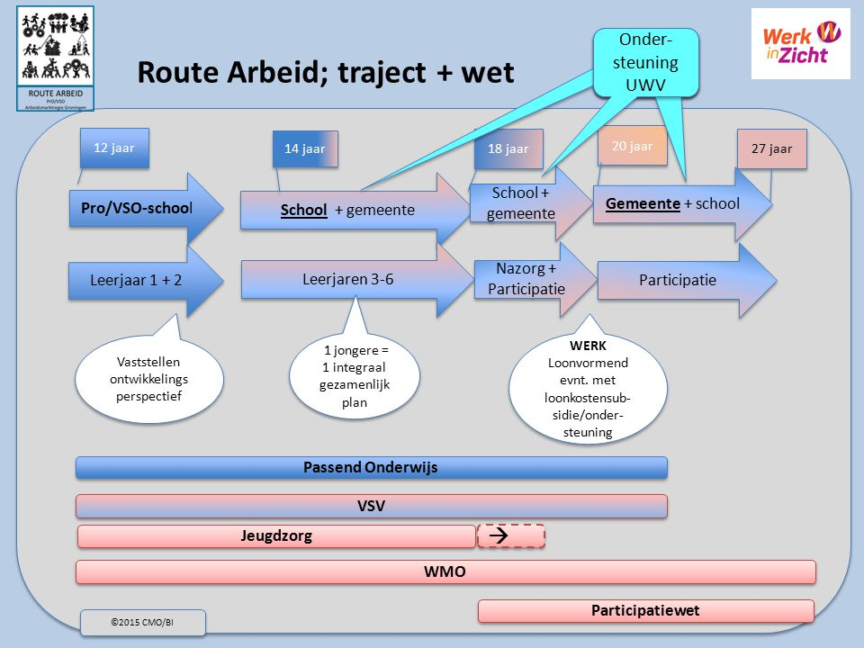 Route Arbeid; traject + wet