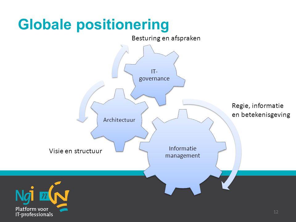Globale positionering