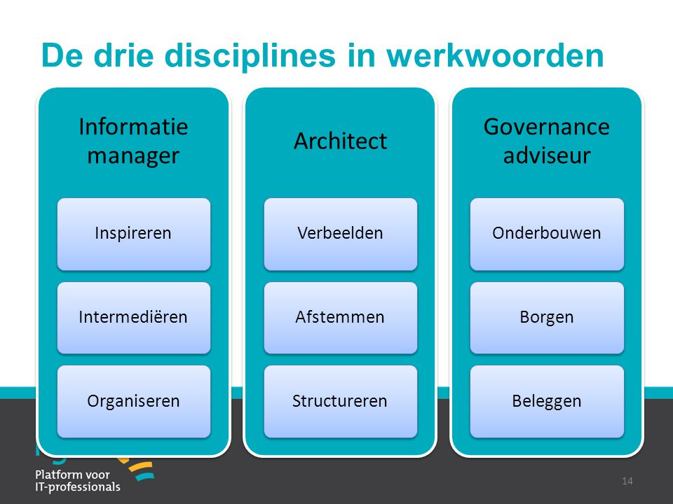 De drie disciplines in werkwoorden