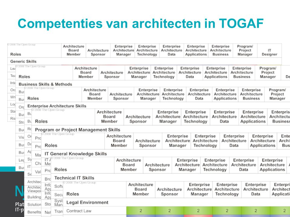 Competenties van architecten in TOGAF
