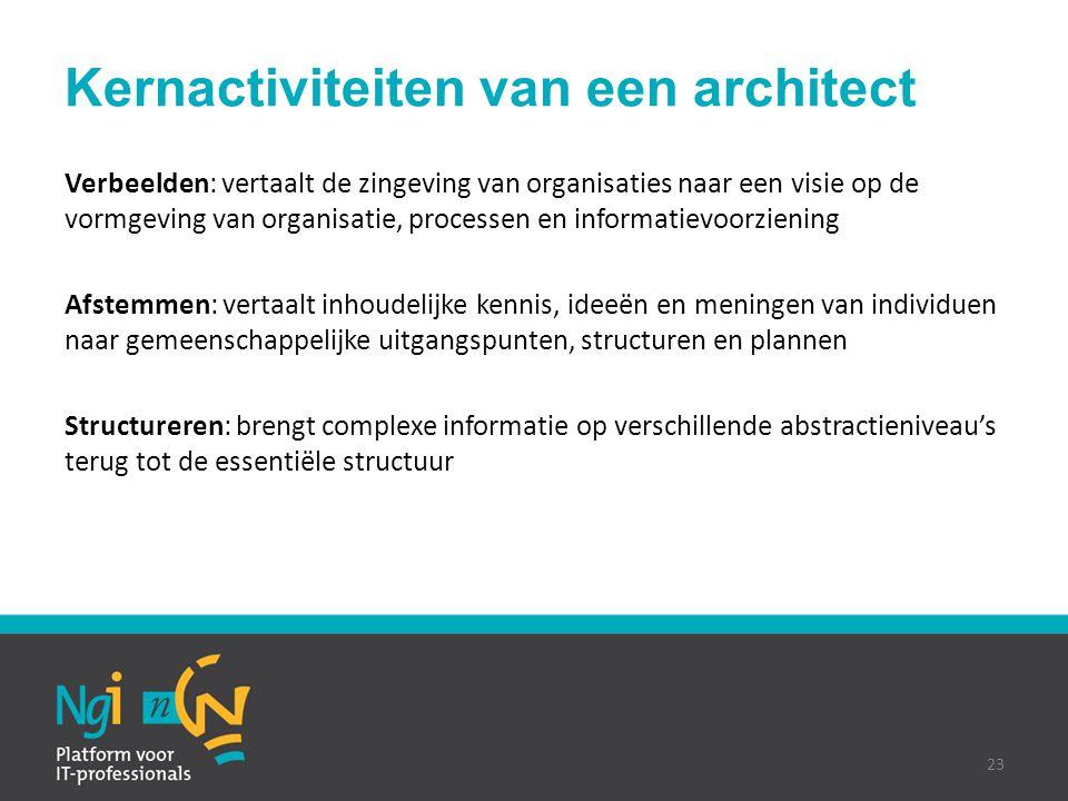 Kernactiviteiten van een architect