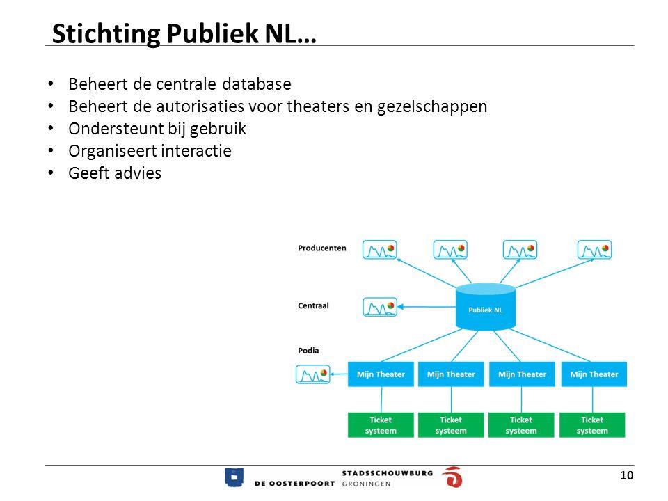 Stichting Publiek NL… Beheert de centrale database